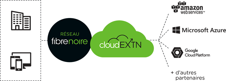 réseau fibrenoire cloud EXTN - Amazon Web services, Microsoft Azure, Google Cloud PLatform